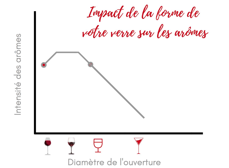 Impact-verre-sur-aromes-du-vin