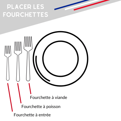 position des fourchettes a table